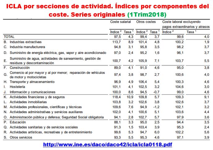 Estructura Económica 2 - Página 7 0510