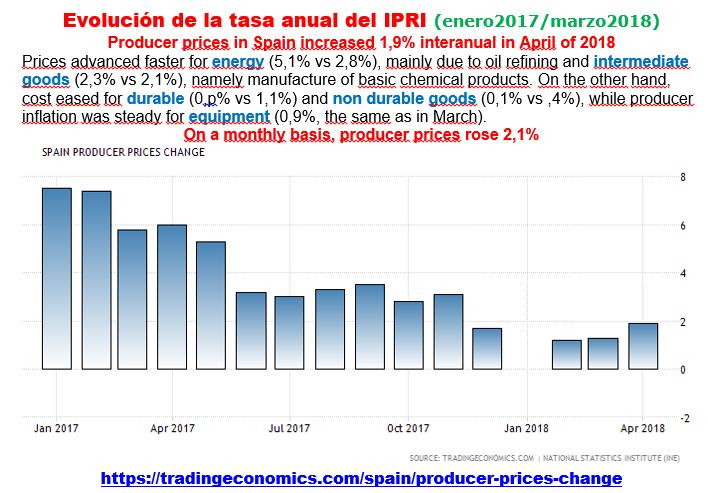 Estructura Económica 2 - Página 7 Ipri_e13
