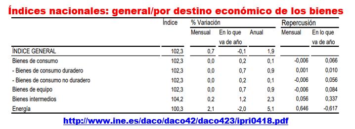 Estructura Económica 2 - Página 7 Ipri_e16