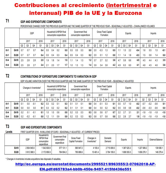 Estructura Económica 2 - Página 7 Pib_eu13