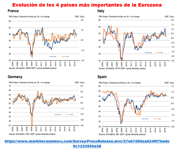 Estructura Económica 2 - Página 7 Pmi_co18