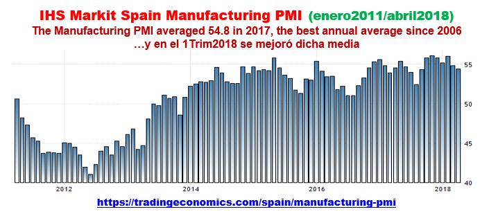 Estructura Económica 2 - Página 6 Pmi_ma13