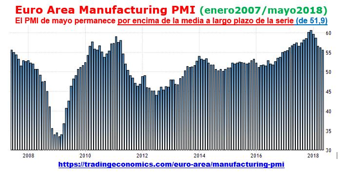 Estructura Económica 2 - Página 6 Pmi_ma18
