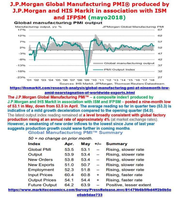 Estructura Económica 2 - Página 6 Pmi_ma20