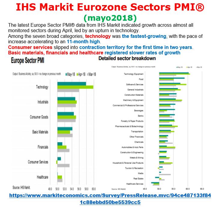 Estructura Económica 2 - Página 7 Pmi_se19