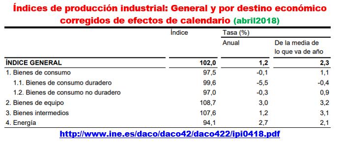Estructura Económica 2 - Página 7 Prod_e15