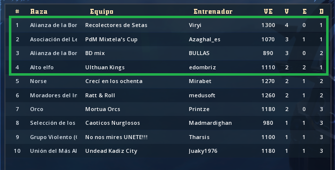 Liga Alianza Mixnotauro 1 - División CUERNO DE BRONCE / Jornada 5  - hasta el domingo 7 de Abril Clasif21