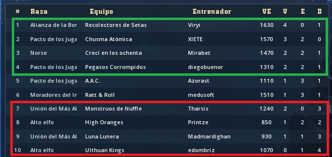 Liga Alianza Mixnotauro 3 - Inscripción abierta hasta inicio de competici - Página 2 Clasif24