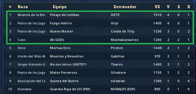 Liga Alianza Mixnotauro 3 - Inscripción abierta hasta inicio de competici - Página 2 Clasif25