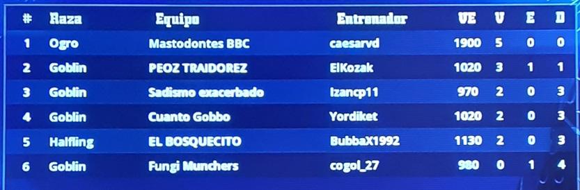 PS4 Doblez Karakolaz 2 - Jornada 5 - hasta el domingo 15 de noviembre Clasif47