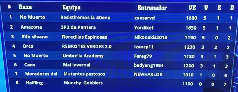 Minostation 10 - Novatos / Jornada 7 - hasta el domingo 13 de diciembre Clasif48