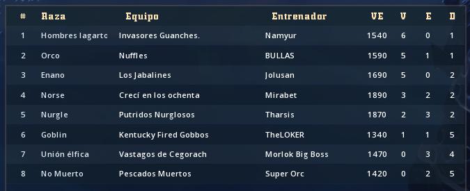 Campeonato Piel de Minotauro 10 - Octavos de Final  - hasta el domingo 19 de abril Clasif54
