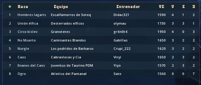 Campeonato Piel de Minotauro 10 - Grupo 4 / Jornada 7 - hasta el domingo 5 de abril Clasif59