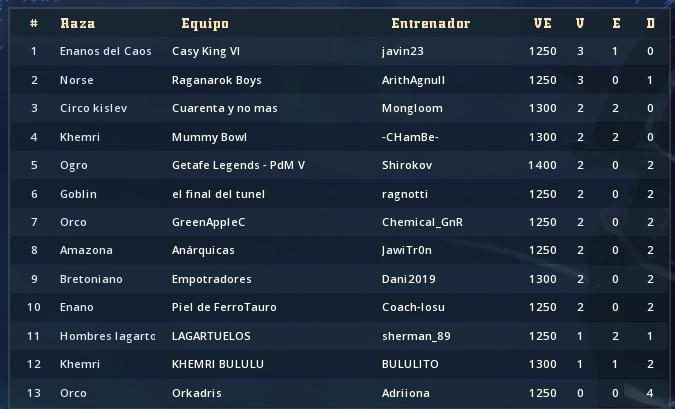REY DE TOSES - Clasificación de los Torneos de Cuarentena Clasif69