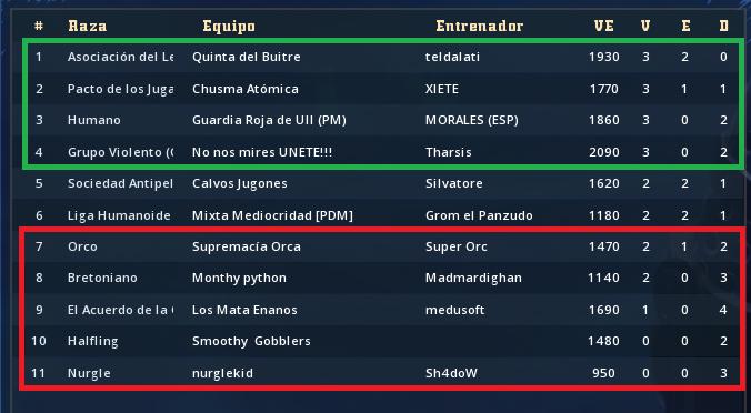 Liga Alianza Mixnotauro 5 - División Cuerno de Plata / Jornada 5 - hasta el domingo 17 de mayo Clasif72