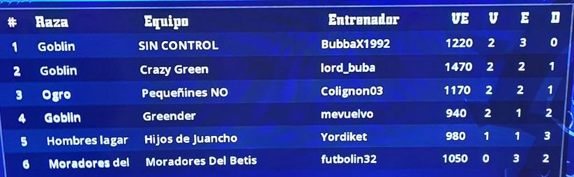 PS4 Doblez Karakolaz 4 - Cuartos de Final - hasta el domingo 30 de mayo Clasif76