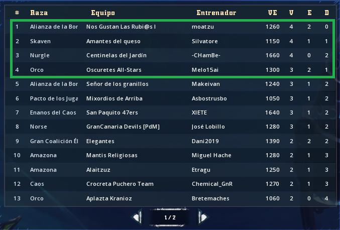 Liga Alianza Mixnotauro 7 - Puntos de Ranking y de Prestigio Clasif87