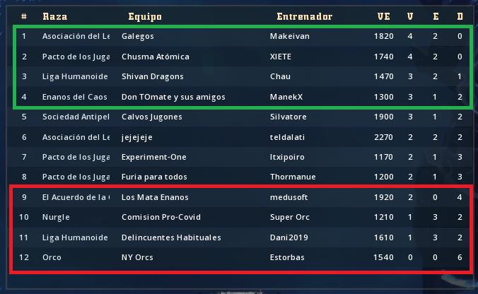 Liga Alianza Mixnotauro 7 - Puntos de Ranking y de Prestigio Clasif89