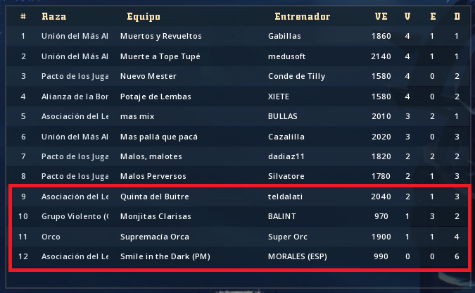 Liga Alianza Mixnotauro 7 - División Cuerno de Oro / Jornada 6 - hasta el 14 de febrero Clasif90