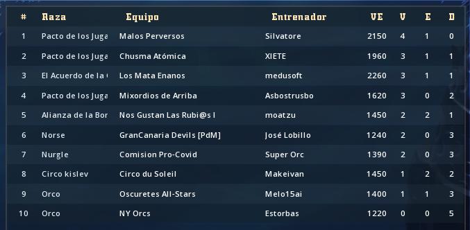 Liga Alianza Mixnotauro 8 - Clasificación Final y resumen de puntos de Prestigio y Trofeo Clasif99