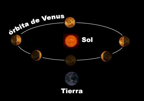 Como podemos ver Venus a noite se o planeta esta antes da Terra no sistema solar? Venus_10
