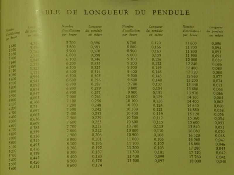 calculo longutud de un pendulo Longit10