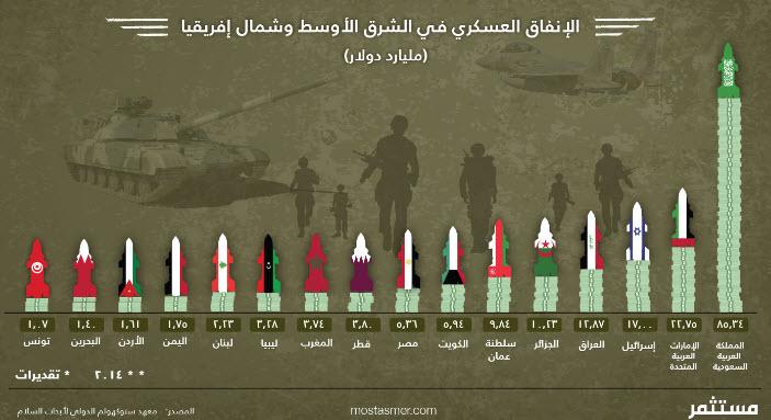 الإنفاق العسكري في الشرق الأوسط سيبلغ 110 مليار دولار 2023 11-30-10