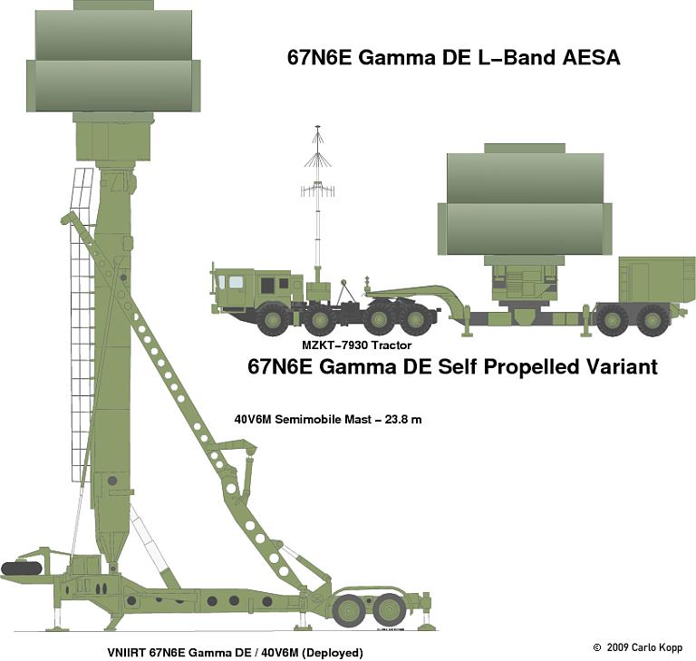 رادار المراقبة  67N6E Gamma-DE الروسي  67n6e-10