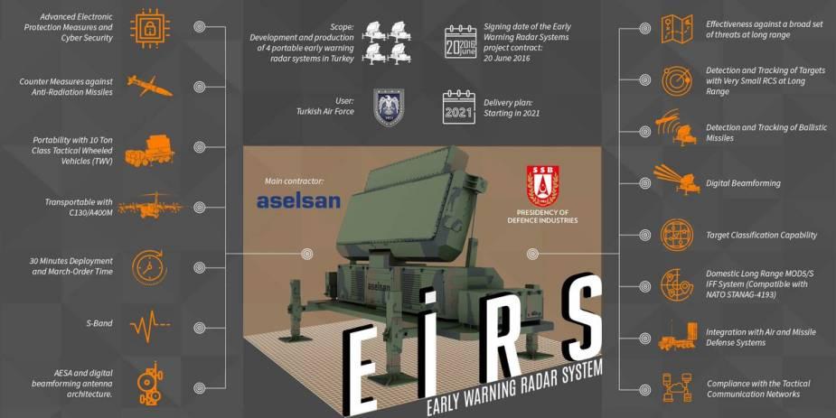 Aselsan تكمل أنظمة رادار الإنذار المبكر EIRS التركية Aselsa11