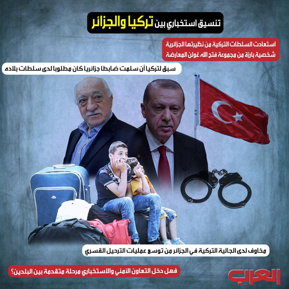 العلاقات التركية -الجزائريه الامنية والعسكريه ......الى اين تتجه البوصلة؟ I3_310