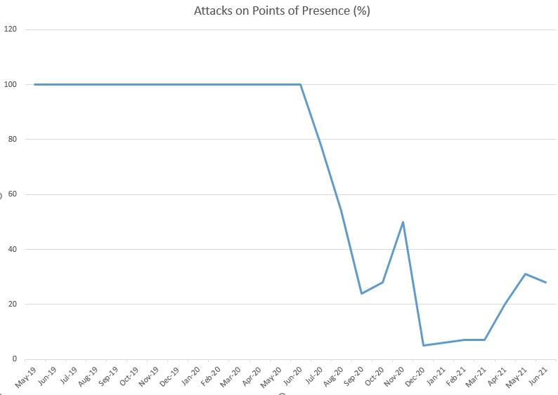 العراق : آفة الطائرات بدون طيار والهجمات الصاروخية، بالأرقام Percen10