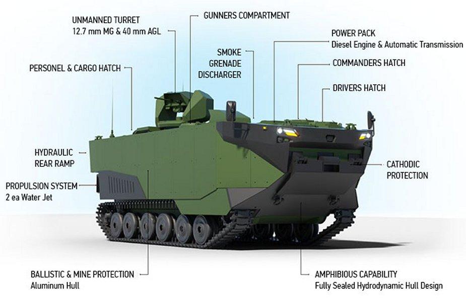 البحرية التركية تبدا بأستخدام مركبة الهجوم البرمائية المدرعة ZAHA اعتبارا من 2022 Turkis12