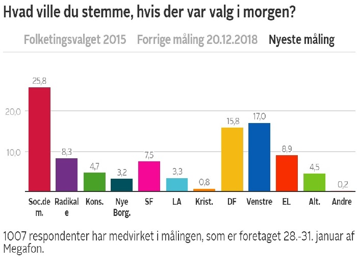 Nyeste meningsmåling 2019! Ny_mzi11