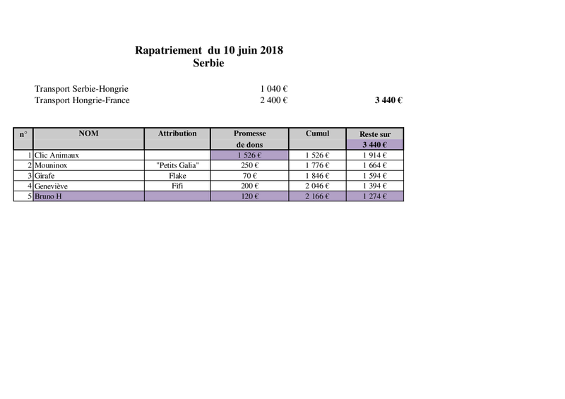 SERBIE : RAPATRIEMENT DU 10 JUIN 2018 (BACKA) - Page 2 Rapatr11