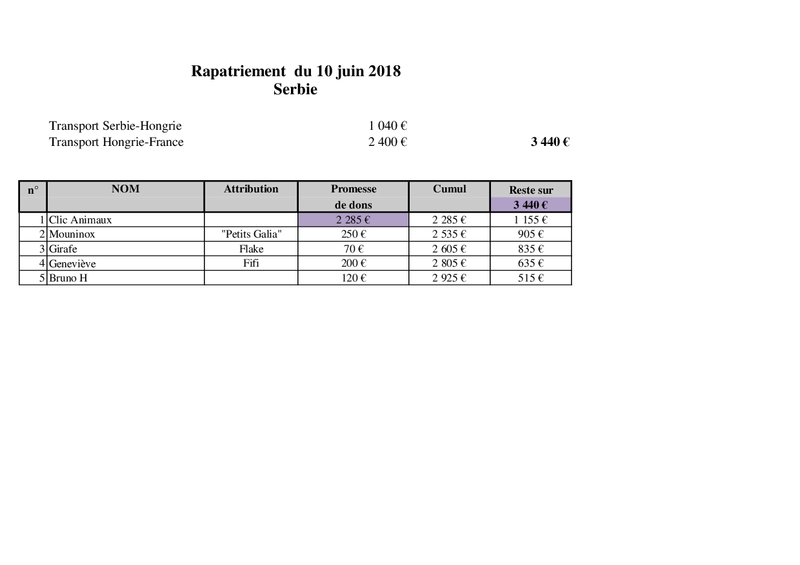 SERBIE : RAPATRIEMENT DU 10 JUIN 2018 (BACKA) - Page 2 Rapatr12