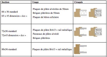 créer une porte dans une cloison en placo Pose-b10