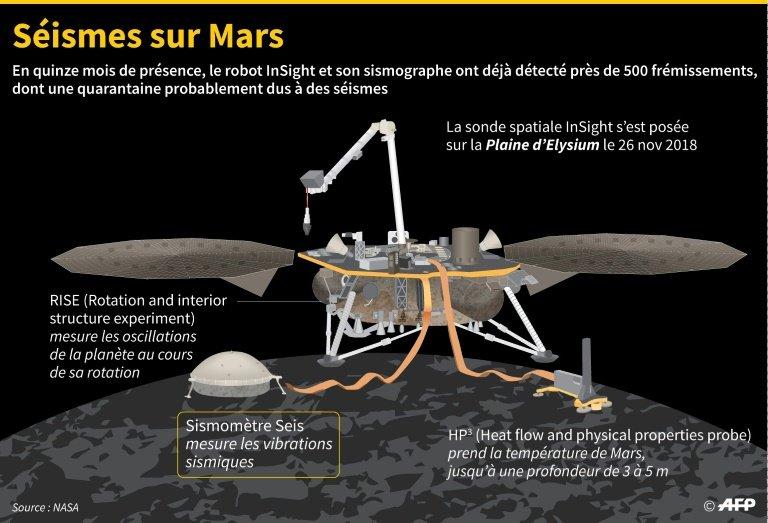 La planète Mars tremble et livre quelques secrets 1mars210