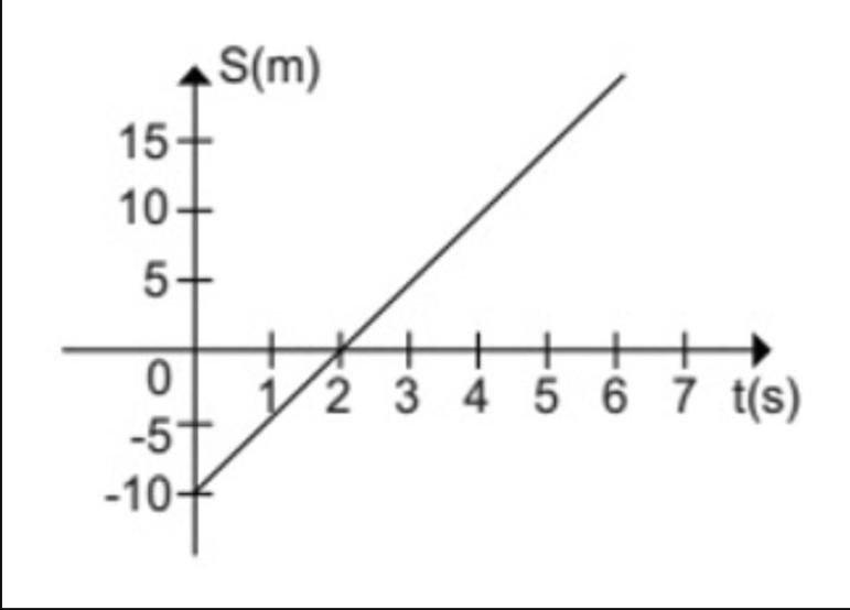 Gráficos Função e Tempo Grafic10