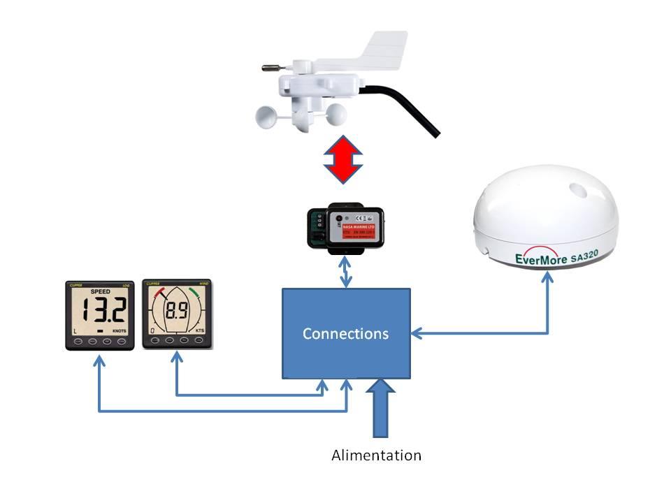 Instruments de navigation pour petit budget Speed-11