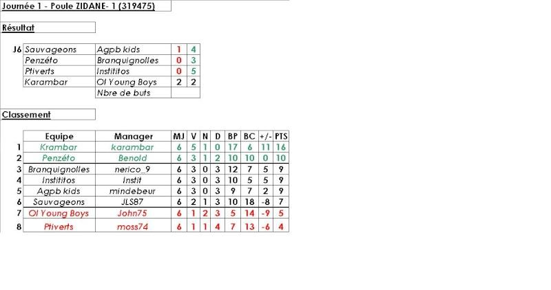Poule 1 - Z.Zidane (319475) - Statistiques et Débriefings Zidane12