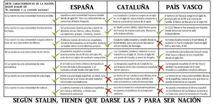 """España, Cataluña y Euskadi según """"La Cuestión Nacional"""" de Stalin Fb_img10"""