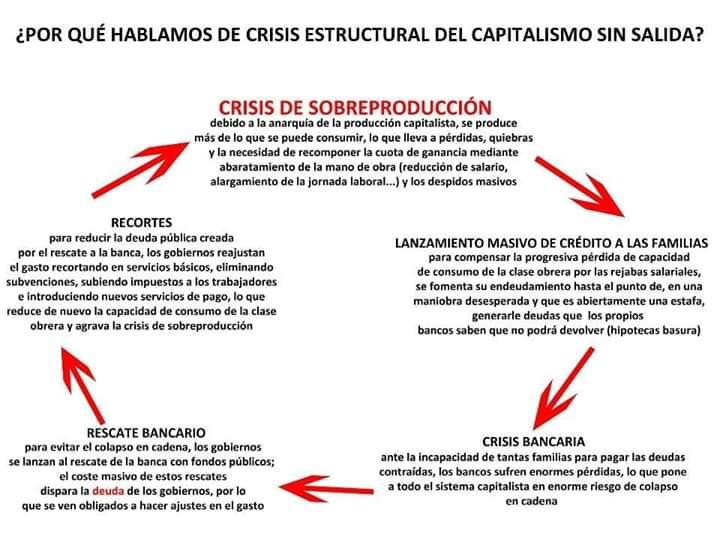 Crisis estructural del sistema capitalista en cadena Fb_img12