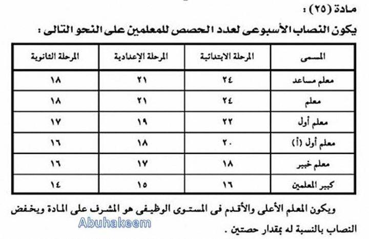 عاجل - محمود الشحبور محقق قانونى بإدارة أجا للمعلمين  تمسك بالنصاب القانوني من الحصص ولا تحمل اى حصص زيادة  0010