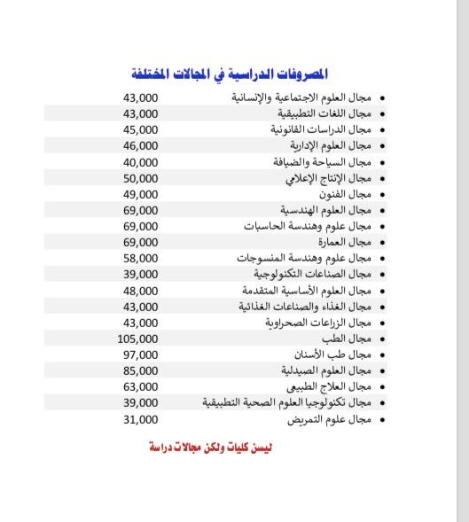تتشر مصروفات  الجامعات الأهلية لكل الجامعات و الجامعات الحكومية 2021 0c0c6210