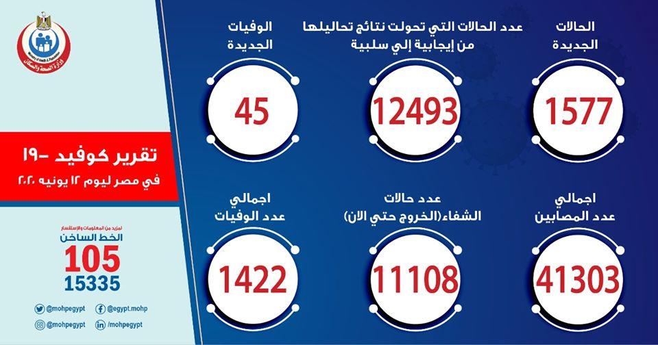 مصر تصل للذروة تجاوزنا 41 ألف حالة الصحة: تسجيل 1577 حالة إيجابية جديدة لفيروس كورونا.. و 45حالة وفاة 10242310