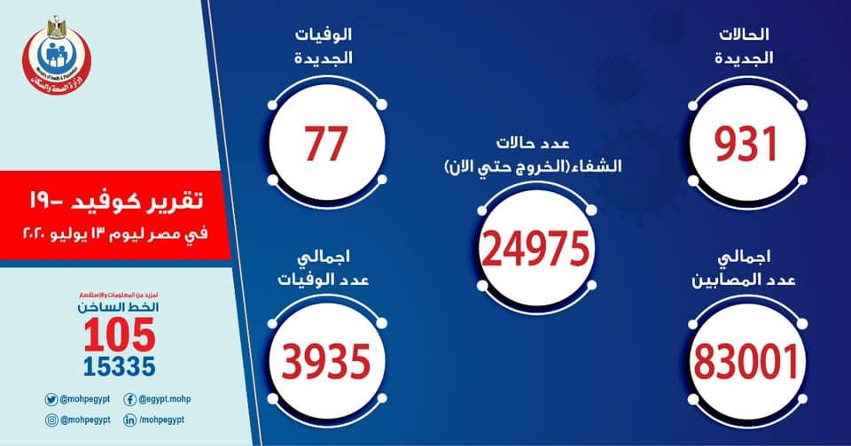 الصحة: تسجيل 931 حالة إيجابية جديدة لفيروس كورونا.. و 77 حالة وفاة 10779110
