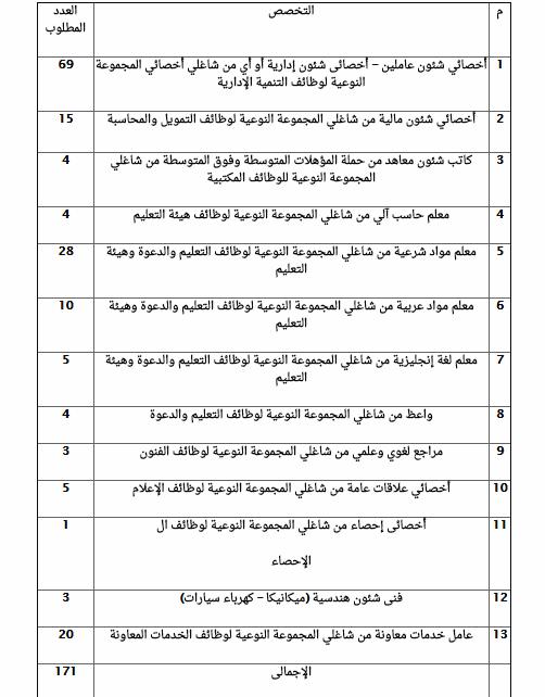 """تفاصيل التخصصات المطلوبة من الأزهر الشريف """"معلمين و إداريين """" يناير2020 111"""