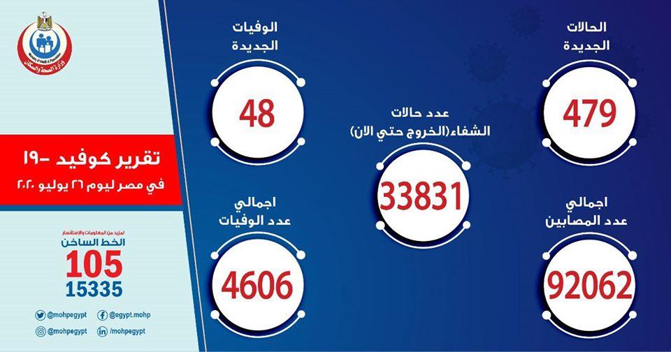 الصحة: تسجيل 479 حالات إيجابية جديدة لفيروس كورونا.. و 48 حالة وفاة 11352010