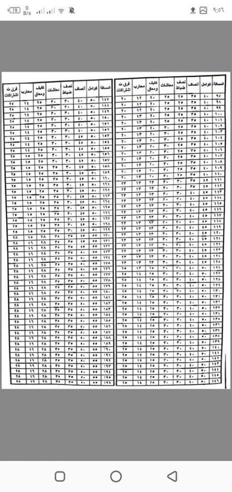 مواعيد 38 قطارًا جديدًا وأسعار التذاكر بعد رفعها  أعسطس2020 11710410