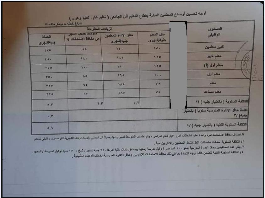 رسميًا تعليم النواب يقر زيادات أجورمعلمى المدارس الحكومية  12343310
